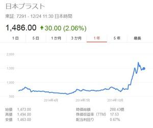 日本プラストチャート.jpg