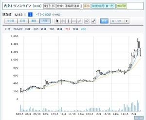 naigai_chart.jpg